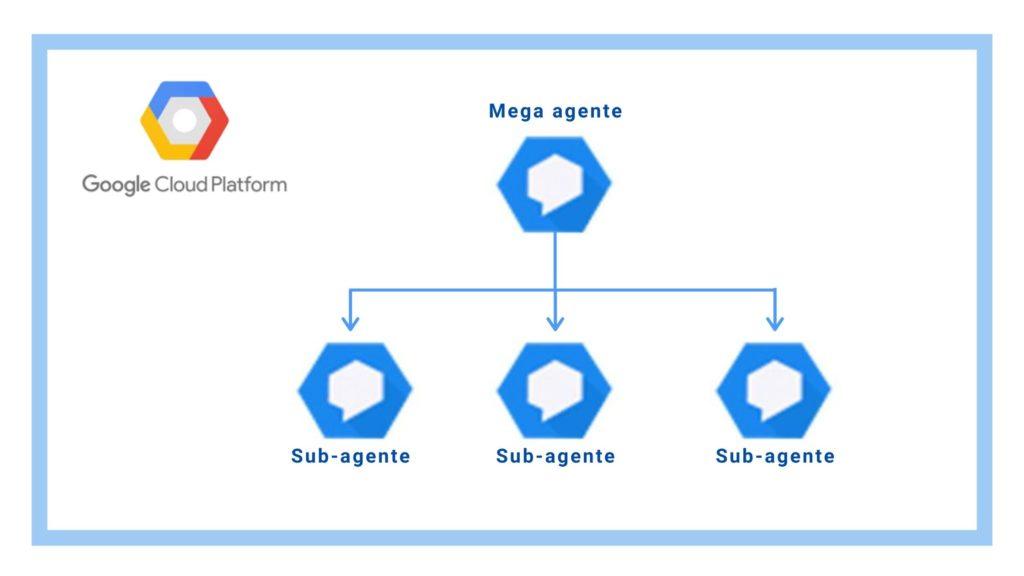 Función Mega Agente de Dialogflow disponible de forma generalizada