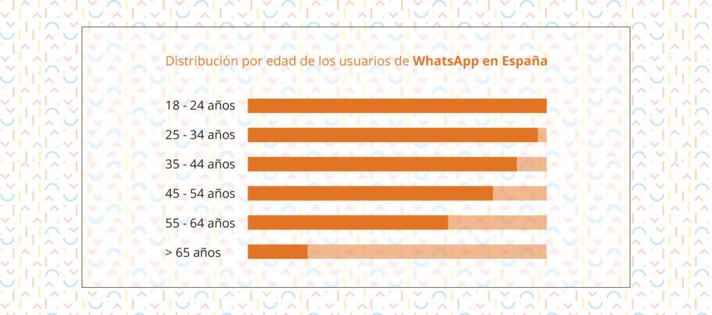 Datos de WhatsApp en España