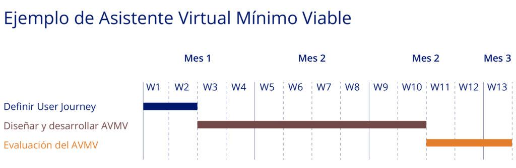 Keyword asistente virtual como producto mínimo viable