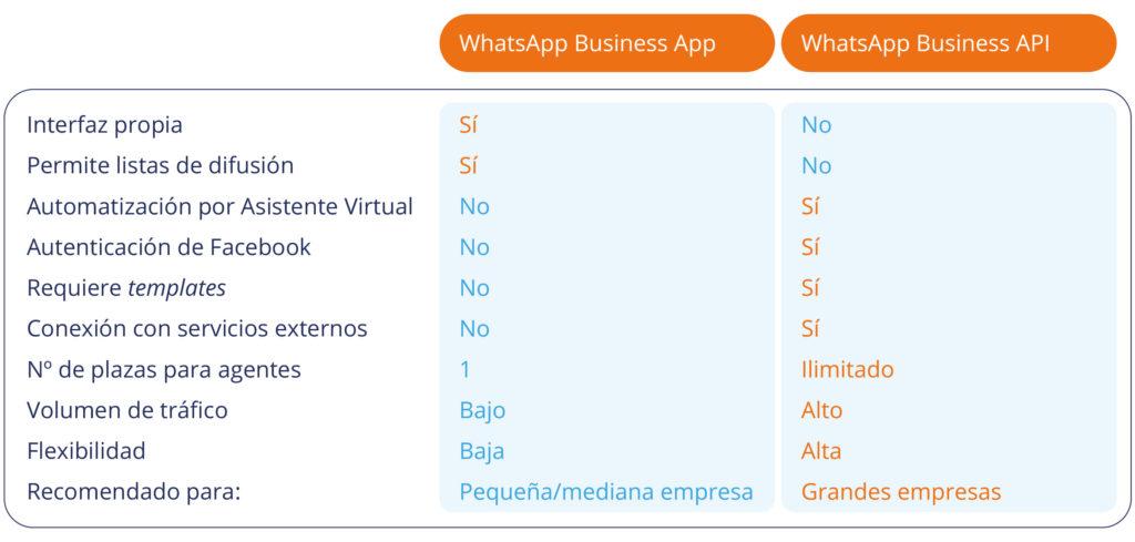 Comparativa WhatsApp Business App y WhatsApp Business API
